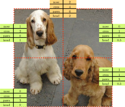 Figure 1 for Representation Learning by Learning to Count