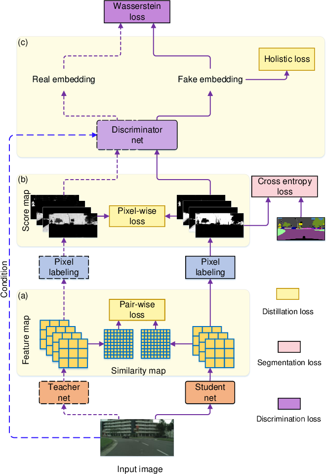 Figure 3 for Structured Knowledge Distillation for Semantic Segmentation