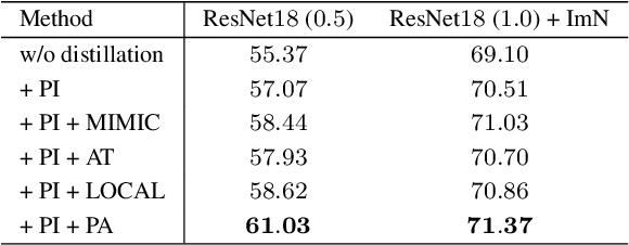 Figure 4 for Structured Knowledge Distillation for Semantic Segmentation