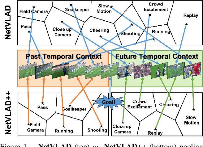 Figure 1 for Temporally-Aware Feature Pooling for Action Spotting in Soccer Broadcasts
