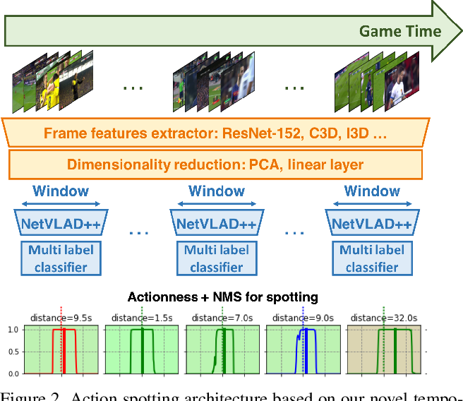 Figure 3 for Temporally-Aware Feature Pooling for Action Spotting in Soccer Broadcasts