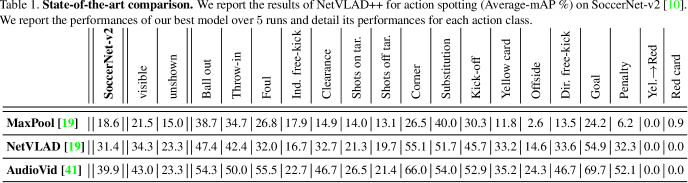 Figure 2 for Temporally-Aware Feature Pooling for Action Spotting in Soccer Broadcasts
