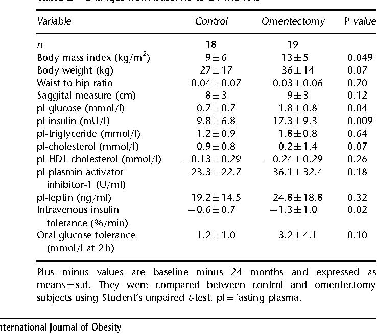 A Pilot Study Of Long Term Effects Of A Novel Obesity Treatment