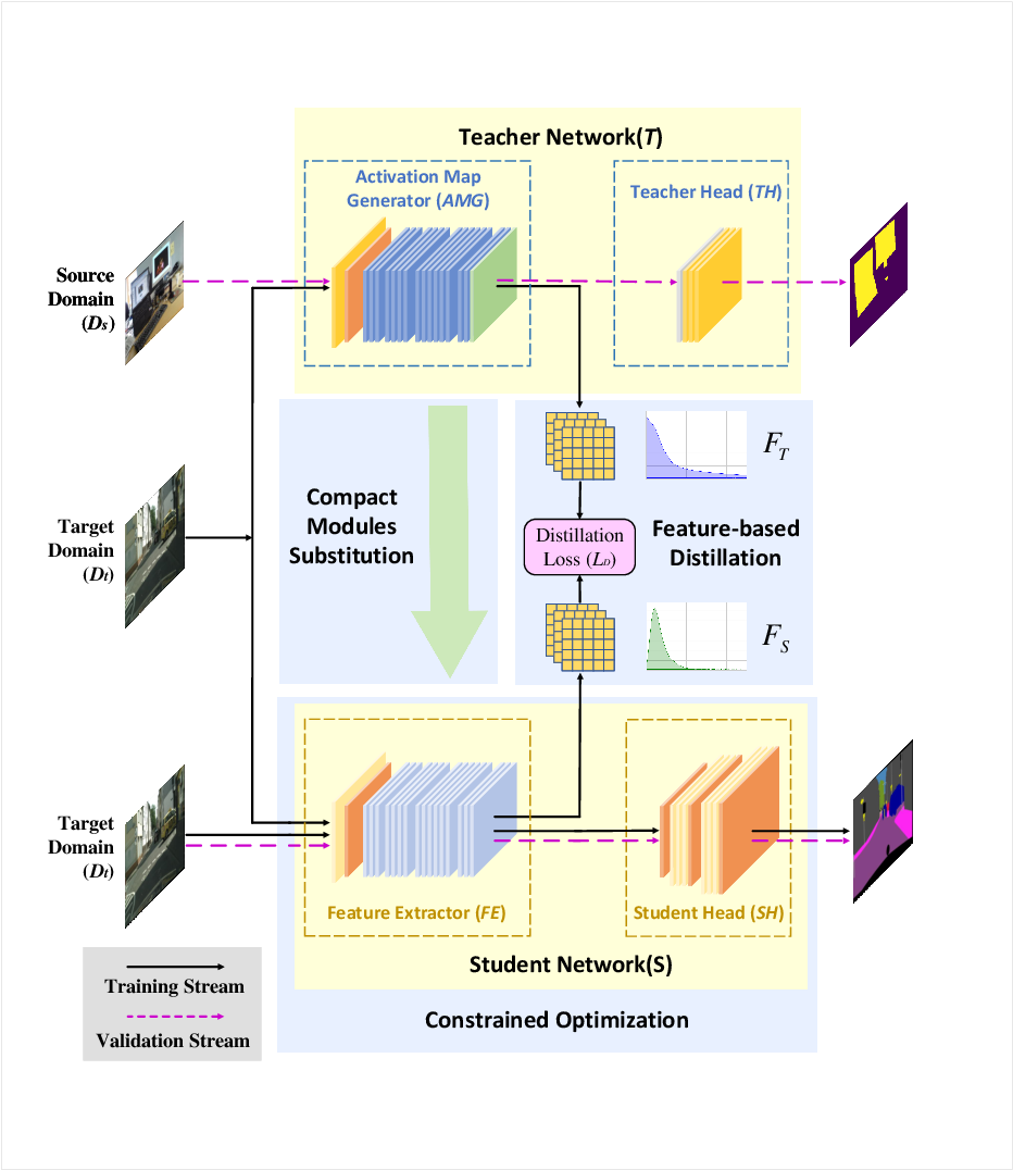 Figure 1 for Spirit Distillation: A Model Compression Method with Multi-domain Knowledge Transfer