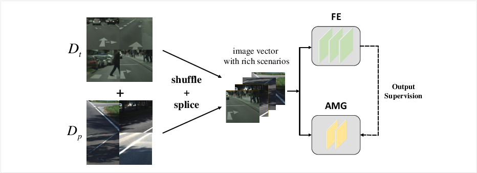 Figure 3 for Spirit Distillation: A Model Compression Method with Multi-domain Knowledge Transfer