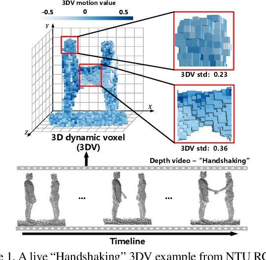 Figure 1 for 3DV: 3D Dynamic Voxel for Action Recognition in Depth Video