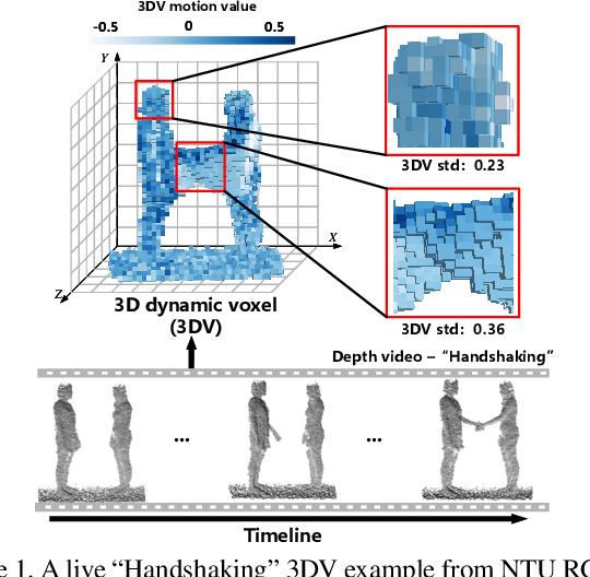 Figure 1 for 3DV: 3D Dynamic Voxel for Action Recognition in Depth Video