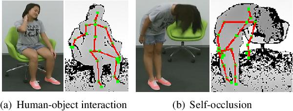 Figure 3 for 3DV: 3D Dynamic Voxel for Action Recognition in Depth Video
