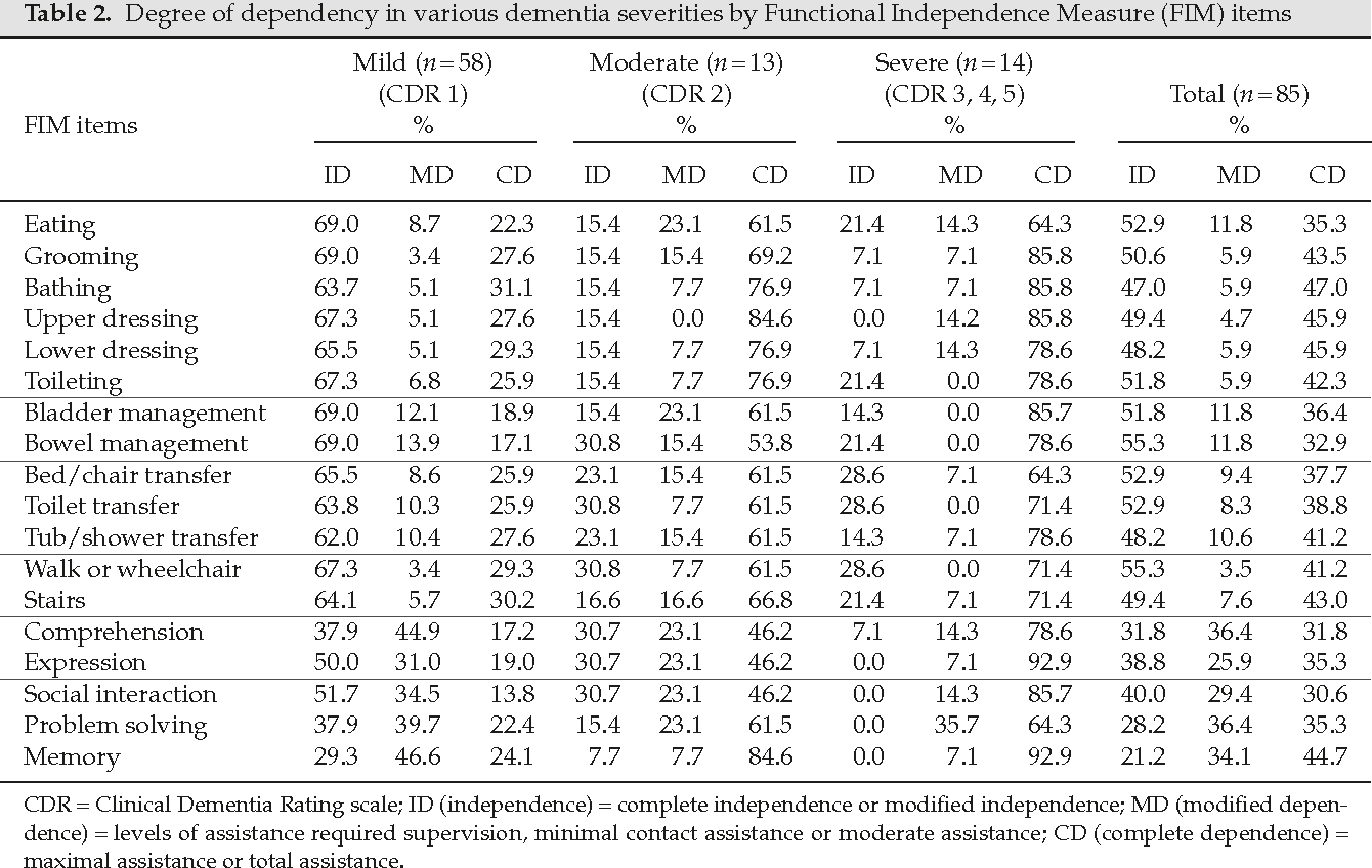 Degree of dependency in various dementia severities by Functional  Independence Measure (FIM