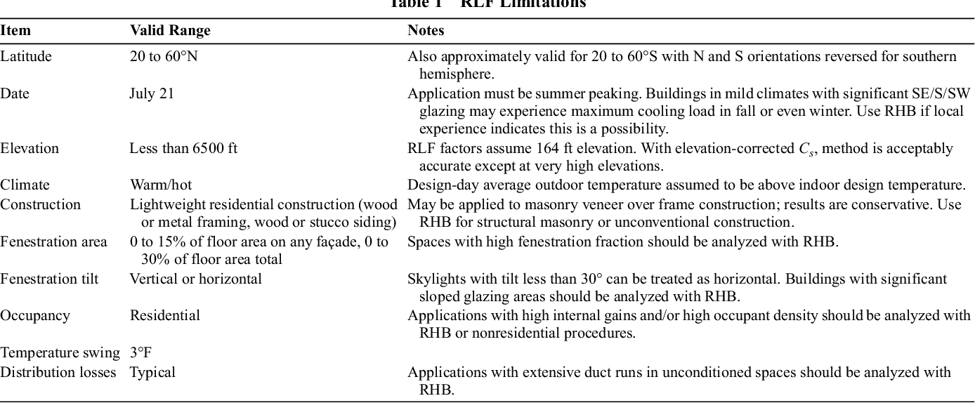 PDF] Residential Cooling and Heating Load Calculations His Chapter