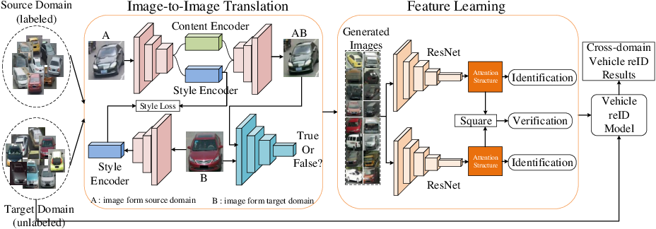 Figure 3 for Cross Domain Knowledge Learning with Dual-branch Adversarial Network for Vehicle Re-identification
