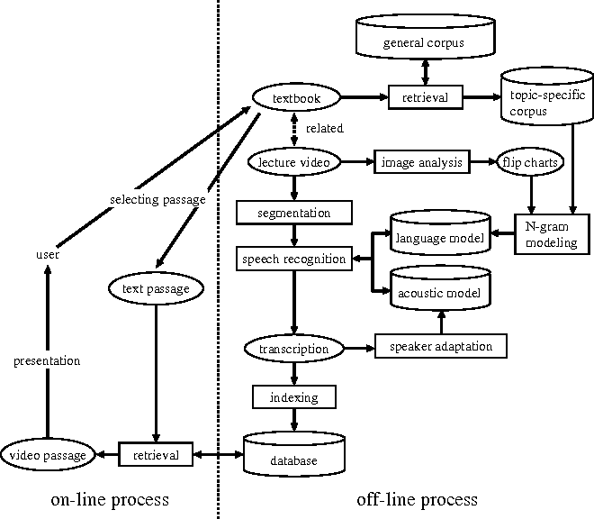Figure 1 for Unsupervised Topic Adaptation for Lecture Speech Retrieval
