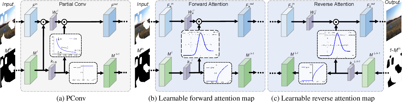 Figure 3 for Image Inpainting with Learnable Bidirectional Attention Maps