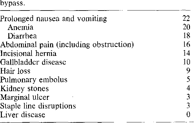 Table 4 From Gastric Bypass For Morbid Obesity Semantic Scholar