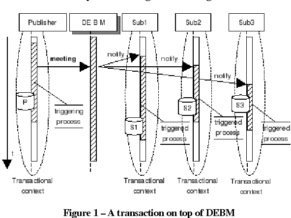 Figure 1 – A transaction on top of DEBM
