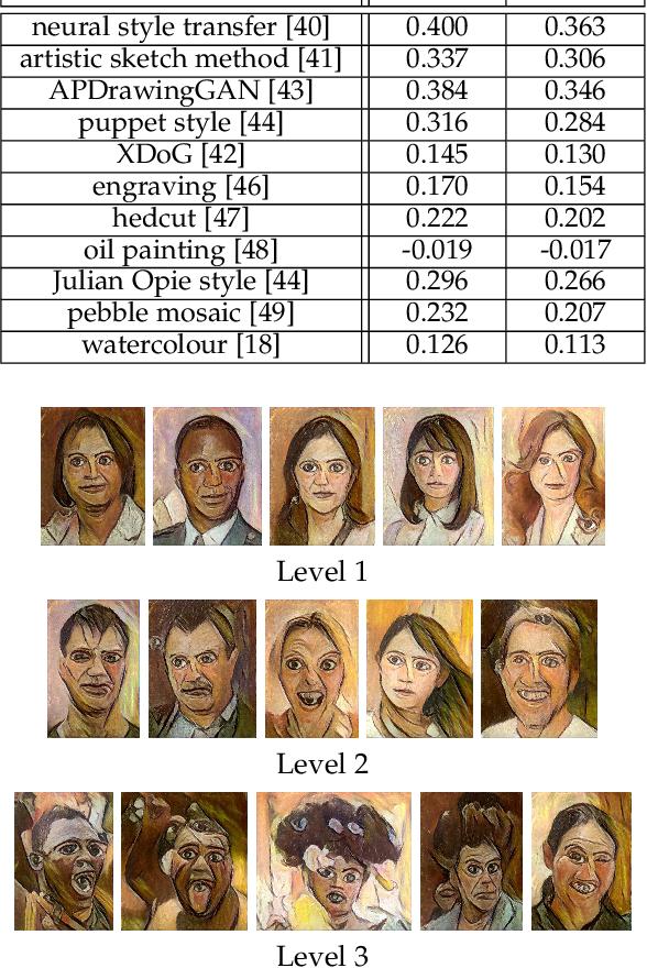 Figure 4 for NPRportrait 1.0: A Three-Level Benchmark for Non-Photorealistic Rendering of Portraits