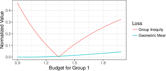 Figure 1 for Fair Division Without Disparate Impact