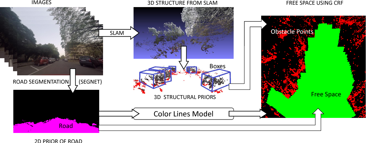 Figure 3 for A Joint 3D-2D based Method for Free Space Detection on Roads