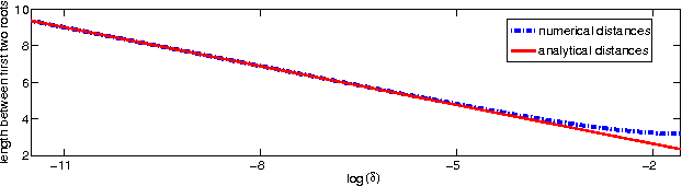 Figure 5: Distances between the first two roots of the het1 solutions versus log(δ) together with the width predicted by the asymptotic formula (2.43).