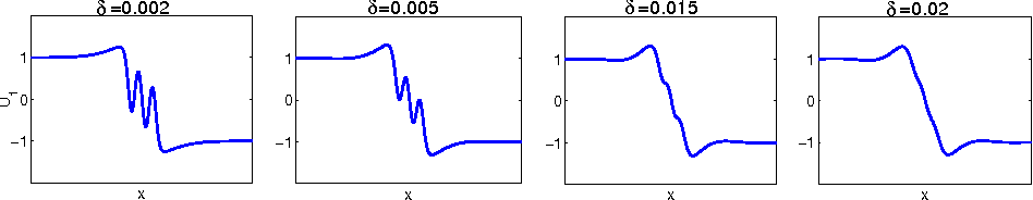 Figure 9: Structural change of the scaled het2 solution as δ is increased.