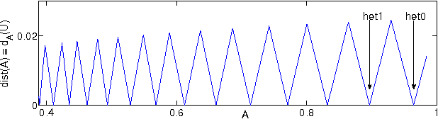 Figure 2: Distance function dA defined by (2.9) depending on A with fixed δ = 0.05, showing the first 14 zeros corresponding to het0 to het13.