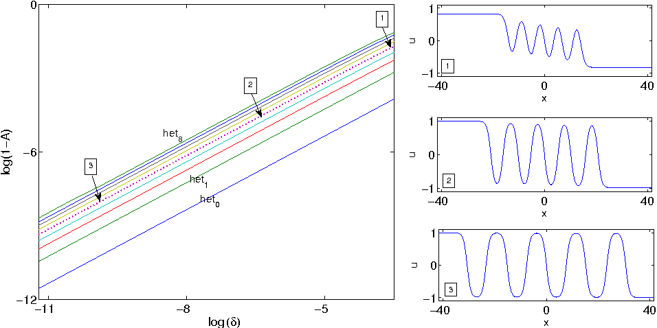 Figure 3: Parameter plane, log(δ) for the x- and log(1−A) for the y-axis, for the CCH equation for the first 9 antikink solutions hetk, k = 0, 1 . . . , 8. The graphs on the right show the shapes of representative het4 solutions, hence those on the fifth line from below, for the approximate (A, δ) tuples (0.8259, 0.0289), (0.9893, 0.0017) and (0.9998, 2.6457 · 10−5).