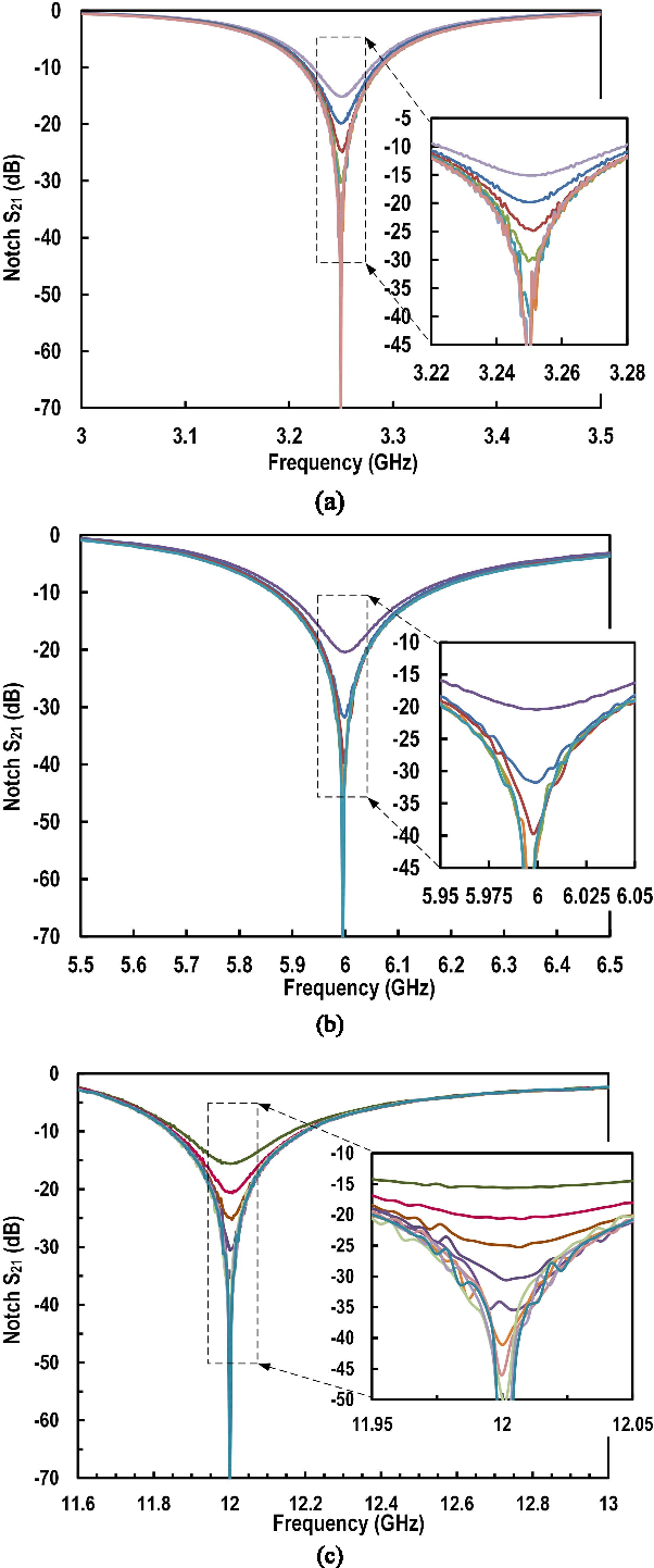 Figure 7 From Integrated Synthetic Bandstop Filters For Blocker Band Stop Filter Circuit Rejection At Rf And Microwave Frequency Bands Semantic Scholar