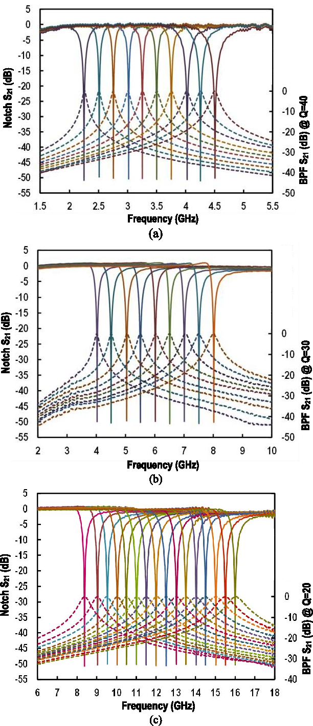 Figure 9 From Integrated Synthetic Bandstop Filters For Blocker Secondorder Active Band Stop Filter Circuit Fig Measured Bsf Responses Solid Lines A 225