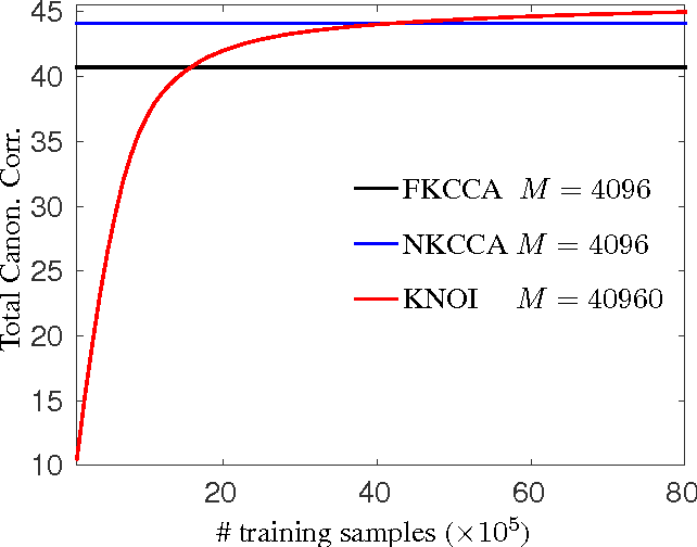 Figure 2 for Large-Scale Approximate Kernel Canonical Correlation Analysis