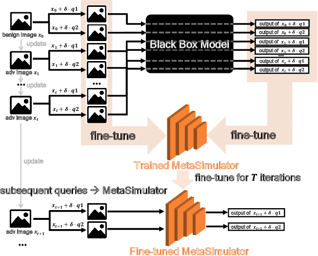 Figure 1 for MetaSimulator: Simulating Unknown Target Models for Query-Efficient Black-box Attacks
