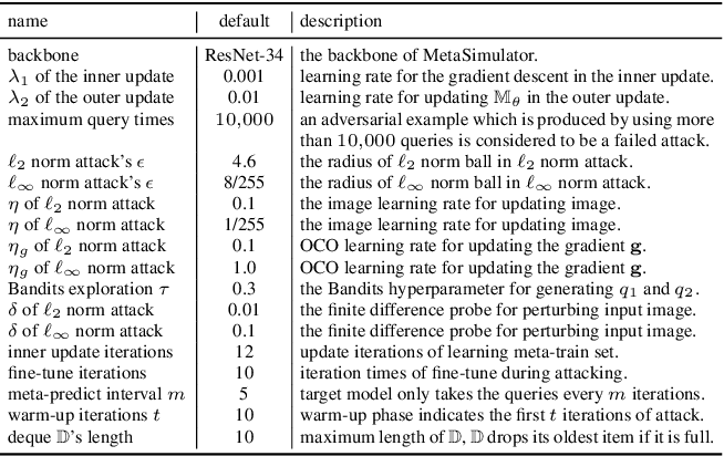 Figure 2 for MetaSimulator: Simulating Unknown Target Models for Query-Efficient Black-box Attacks