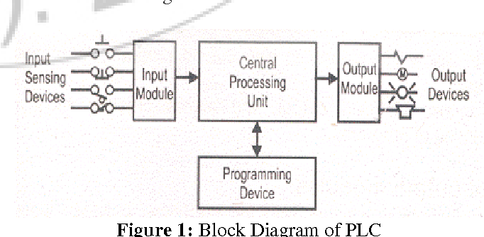 Implementation and performance analysis of bottle filling plant figure 1 ccuart Gallery