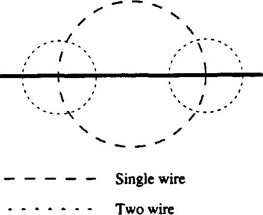 Electromagnetic wire segment modeling applied to the skynet