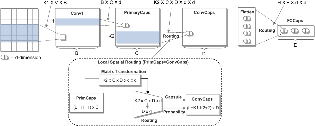 Figure 1 for Investigating Capsule Networks with Dynamic Routing for Text Classification