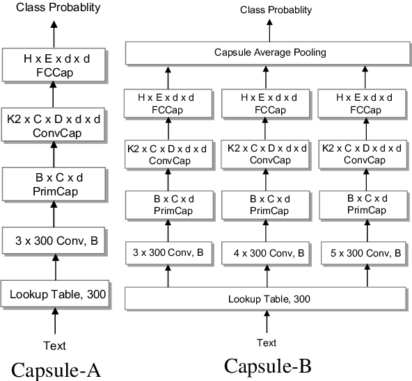 Figure 3 for Investigating Capsule Networks with Dynamic Routing for Text Classification