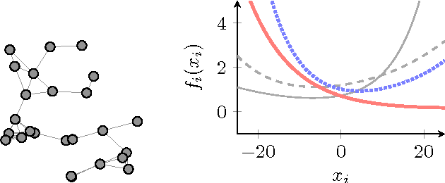 Figure 1 from Asynchronous Newton-Raphson Consensus for