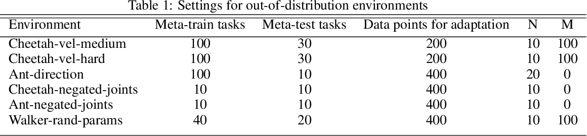 Figure 2 for Meta-Reinforcement Learning Robust to Distributional Shift via Model Identification and Experience Relabeling