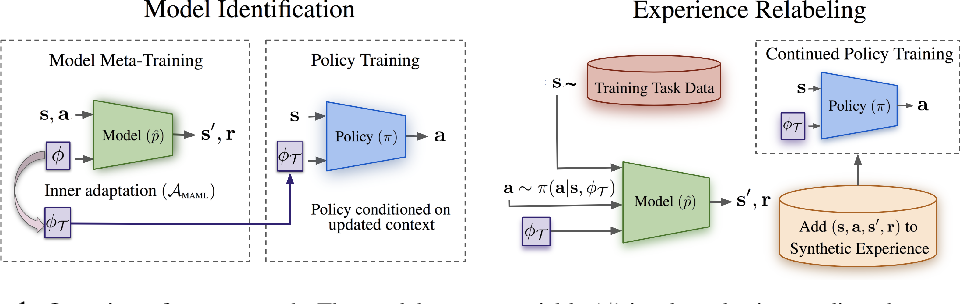Figure 1 for Meta-Reinforcement Learning Robust to Distributional Shift via Model Identification and Experience Relabeling