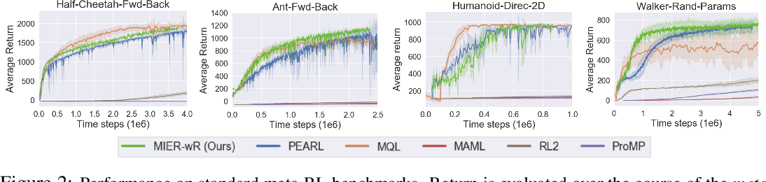 Figure 3 for Meta-Reinforcement Learning Robust to Distributional Shift via Model Identification and Experience Relabeling