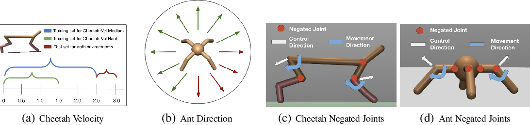 Figure 4 for Meta-Reinforcement Learning Robust to Distributional Shift via Model Identification and Experience Relabeling
