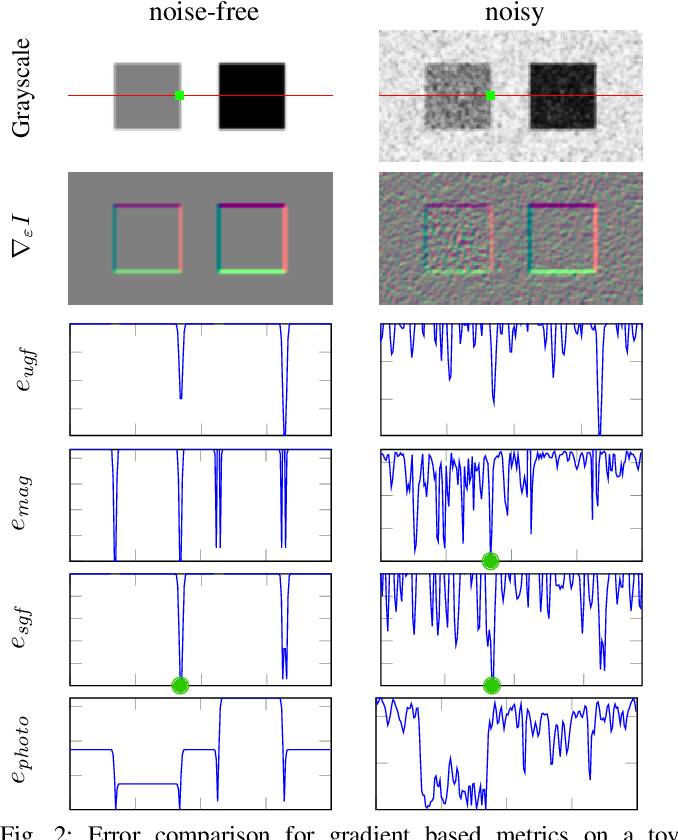 Figure 2 for Beyond Photometric Consistency: Gradient-based Dissimilarity for Improving Visual Odometry and Stereo Matching