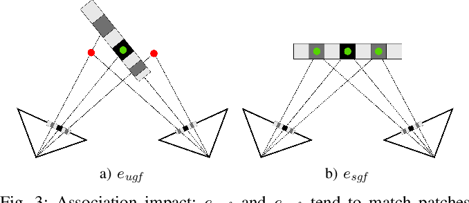 Figure 3 for Beyond Photometric Consistency: Gradient-based Dissimilarity for Improving Visual Odometry and Stereo Matching