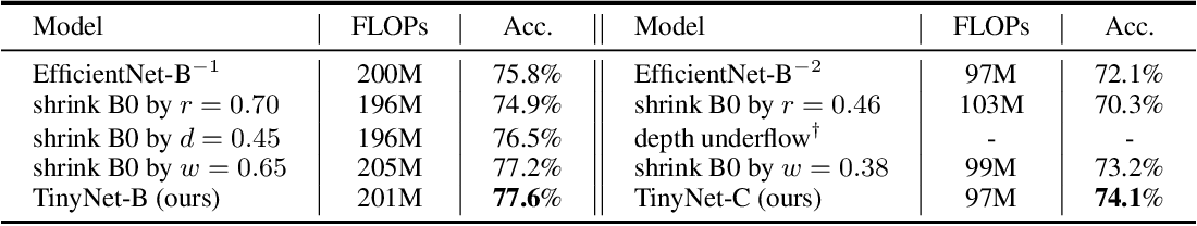 Figure 2 for Model Rubik's Cube: Twisting Resolution, Depth and Width for TinyNets