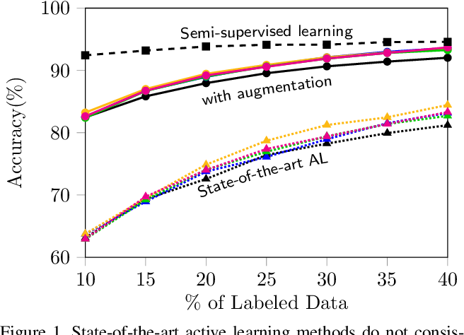 Figure 1 for Parting with Illusions about Deep Active Learning