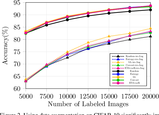Figure 2 for Parting with Illusions about Deep Active Learning