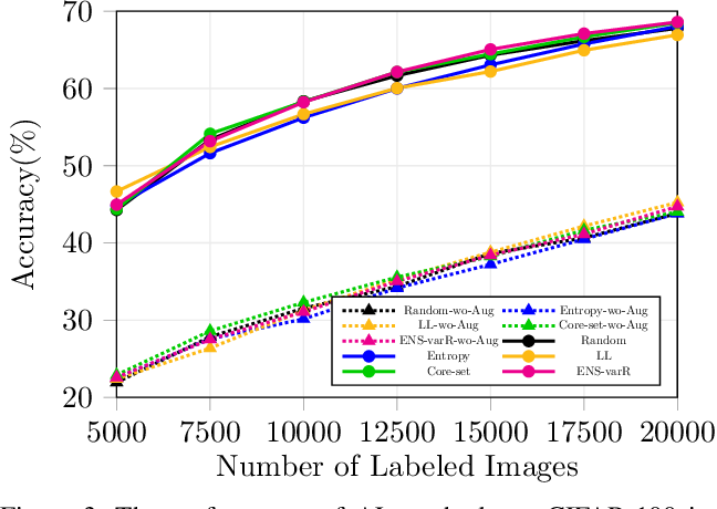 Figure 3 for Parting with Illusions about Deep Active Learning