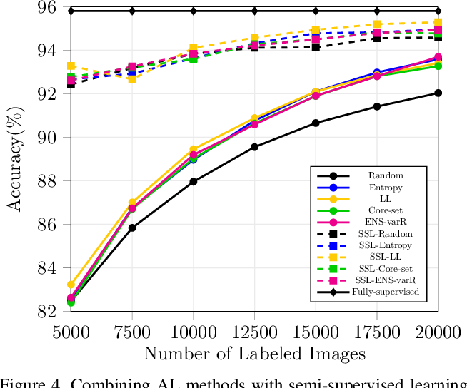 Figure 4 for Parting with Illusions about Deep Active Learning