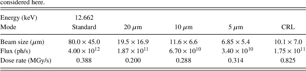 Mini-beam modes on standard MX beamline BL17U at SSRF  - Semantic