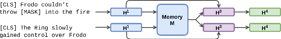 Figure 1 for ReadTwice: Reading Very Large Documents with Memories