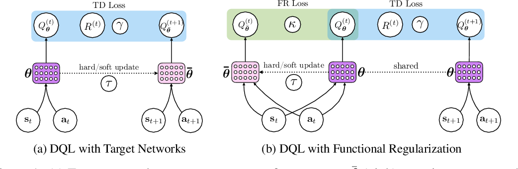 Figure 1 for Beyond Target Networks: Improving Deep $Q$-learning with Functional Regularization